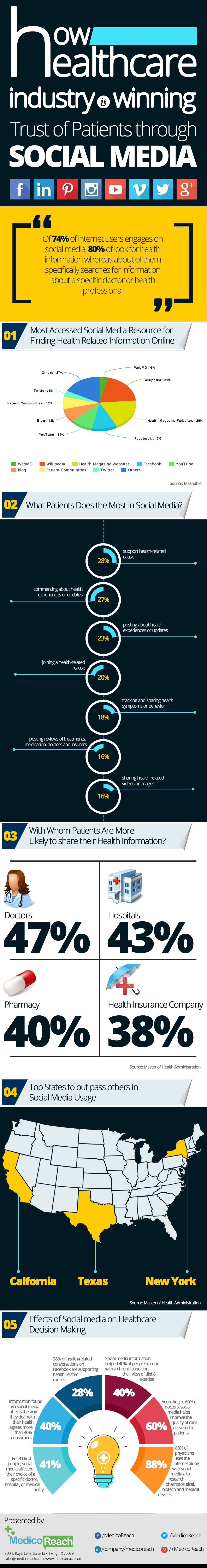 how healthcare industry is winning the trust of patients through social media