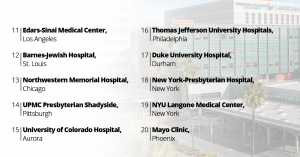 20 Best Hospitals List in USA