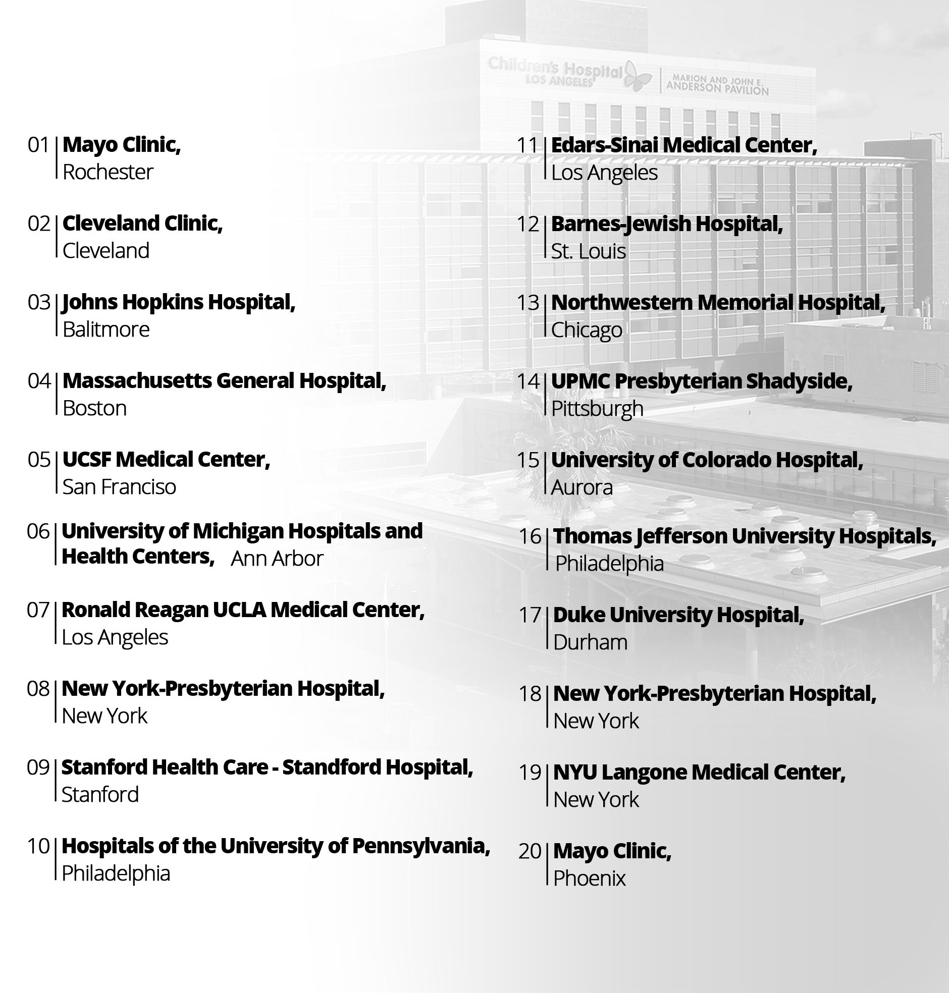 20 Best Hospitals Honor Roll by USA