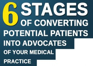 6 Stages of Converting Potential Patients into Advocates of Your Medical Practice - MedicoReach Banner