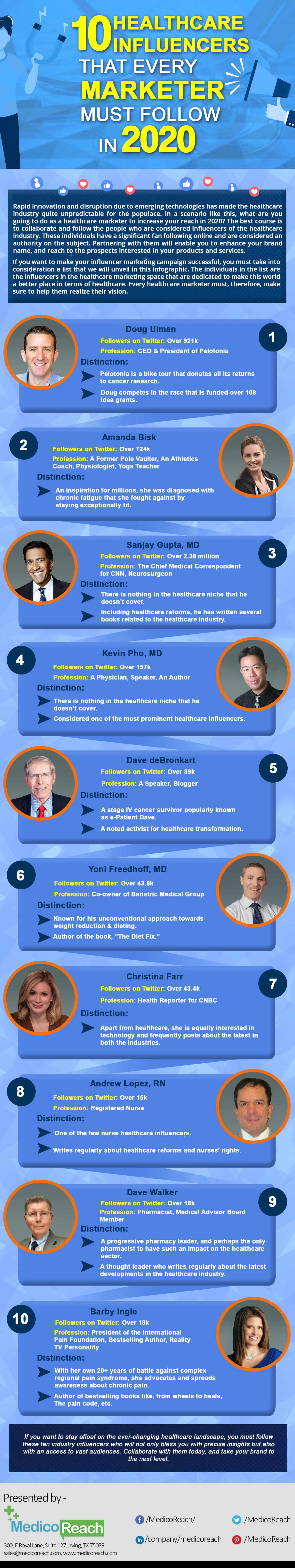 Healthcare influencers that every marketer should follow by medicoreach