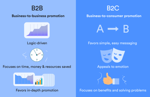 b2b boost sales and community
