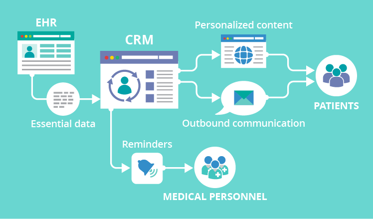EHRs and CRM