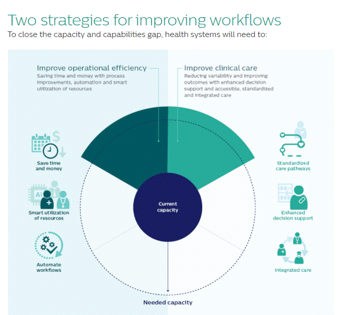 Strategies For Improving Workflows